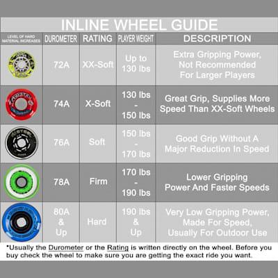Inline Wheel Guide (Labeda Rocket Propelled Gripper Inline Hockey Wheels)