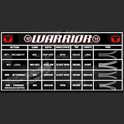 Blade Chart (Warrior Covert QR1 Grip Composite Stick - Junior)