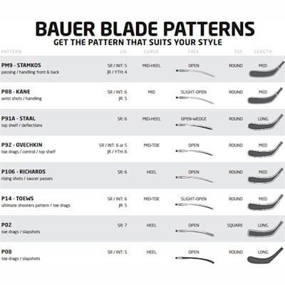Blade Pattern Chart (Bauer Vapor 1X Hockey Stick - 2015 - Junior)