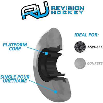 (Revision AFS2 Asphalt Pro Inline Hockey Wheel)