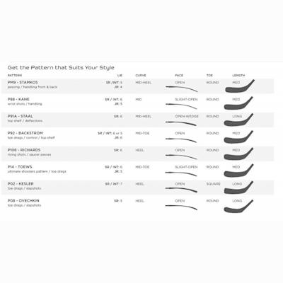 Blade Pattern Chart (Bauer Vapor APX Composite Stick - Junior)