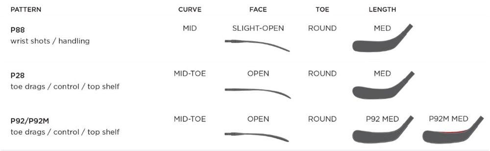 2020 Bauer Curve Chart