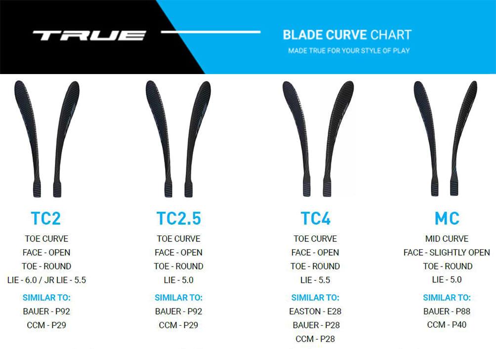 2019 True Blade Pattern Chart
