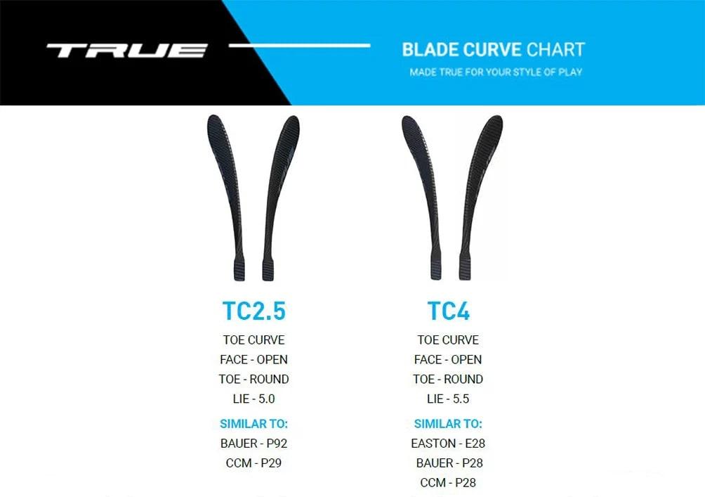 True Project X Blade Pattern Chart