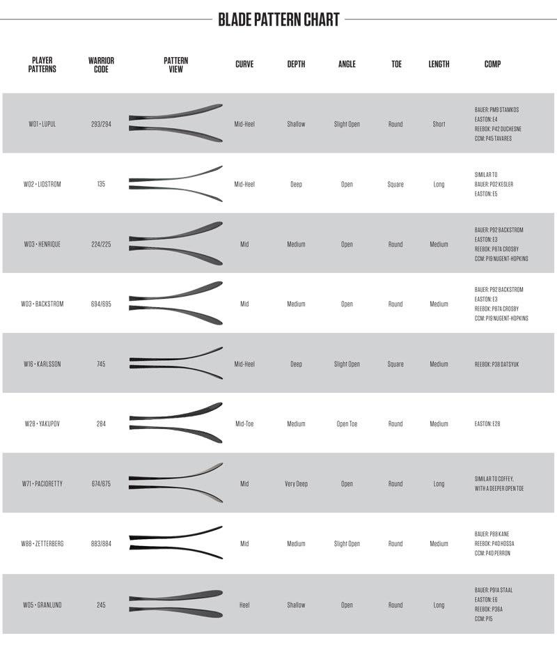 2016 Warrior Blade Pattern Chart