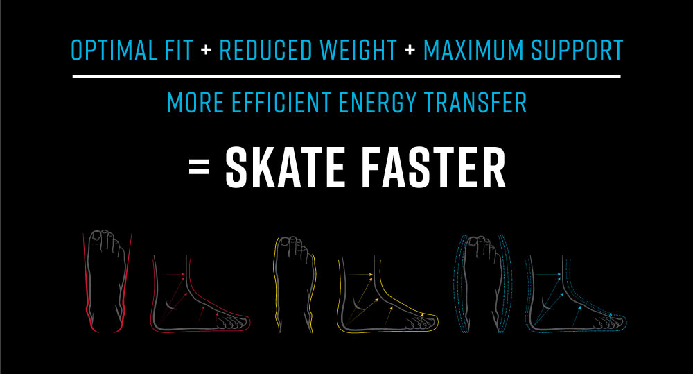 Skate Fit Equation for Fit Types