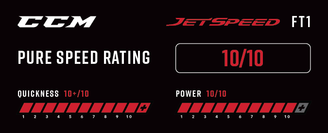 CCM Jetspeed FT1 Ice Hockey Skates - Pure Speed Rating
